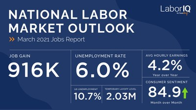 LaborIQ by ThinkWhy notes major hiring surge in March, job market expands more than expected