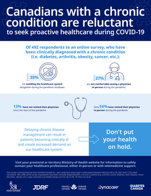 Canadians with a chronic condition are reluctant to seek proactive healthcare during COVID-19. (CNW Group/Novo Nordisk Canada Inc.)