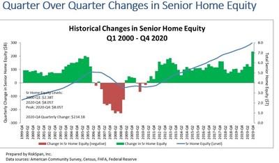 Quarter over quarter changes in senior home equity.