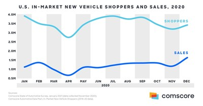 Comscore Research Uncovers Top Factors Driving Auto Industry Recovery