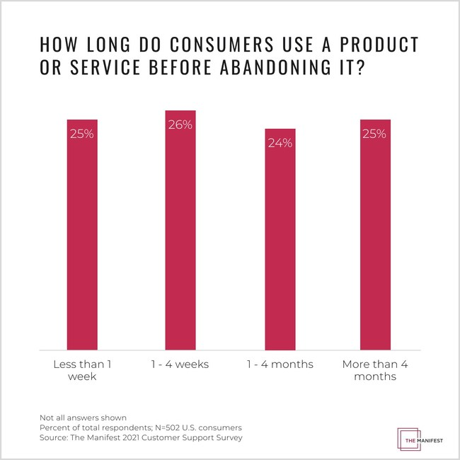Beause consumers are equally as likely to abandon an online product or service throughout their user journey, onboarding strategies need to provide long-term support. (PRNewsfoto/The Manifest)