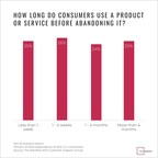 51% of Consumers Will Abandon Online Products or Services in the...