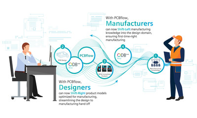 With a leading position across the design-to-manufacturing flow, Siemens is the first company to offer a marketplace featuring online, fully automated DFM analysis technology, which can help optimize designs, reduce front-end engineering cycles, and streamline designer/manufacturer communication.