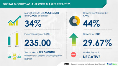 Technavio has announced its latest market research report titled Mobility-as-a-Service Market by Service and Geography - Forecast and Analysis 2021-2025
