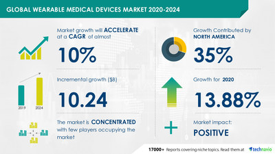 Technavio has announced its latest market research report titled Wearable Medical Devices Market by Application and Geography - Forecast and Analysis 2020-2024
