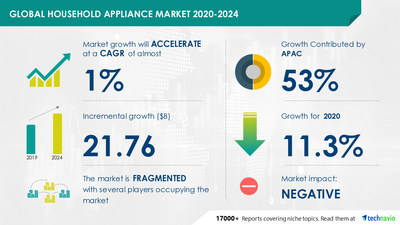 Technavio has announced its latest market research report titled Household Appliance Market by Product, Distribution Channel, and Geography - Forecast and Analysis 2020-2024
