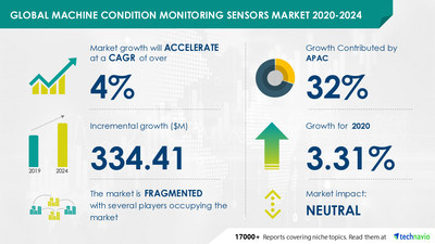 Technavio has announced its latest market research report titled Machine Condition Monitoring Sensors Market by End-user, Type, and Geography - Forecast and Analysis 2020-2024