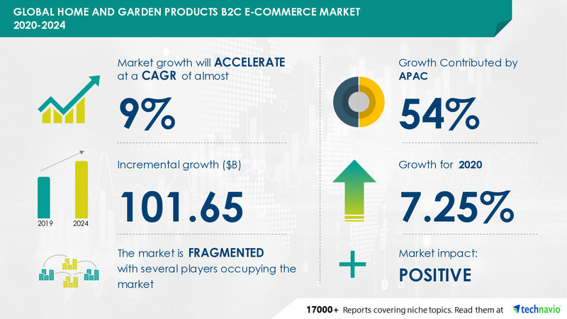 Technavio has announced its latest market research report titled Home and Garden Products B2C E-commerce Market by Product and Geography - Forecast and Analysis 2020-2024