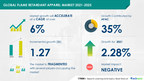 Flame Retardant Apparel Market to Grow by USD 1.27 Billion and...