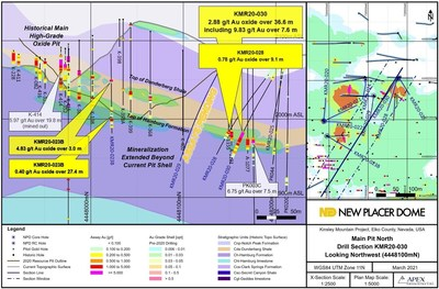 Figure 1. Main Pit North Oxide Target 030 Az. Drill Section KMR20-030 / KMR20-028 (CNW Group/New Placer Dome Gold Corp.)