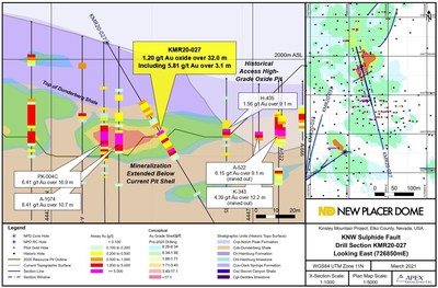 Figure 3. KNW-Sulphide Fault Area Drill Section / KMR20-027 (CNW Group/New Placer Dome Gold Corp.)