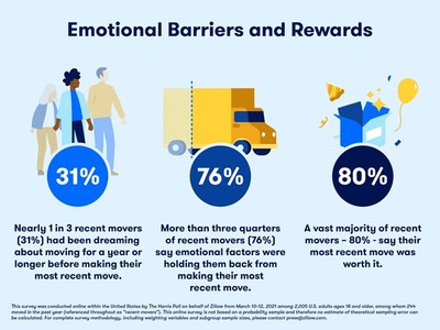 Emotional Barriers and Rewards