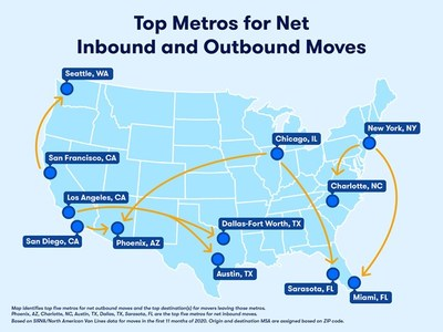 Top Metros for Net Inbound and Outbound Moves