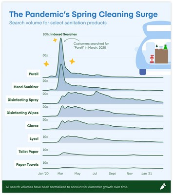 The Pandemic's Spring Cleaning Surge