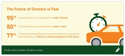 The Future of Grocery is Fast