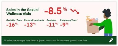 Reproductive Health Sales