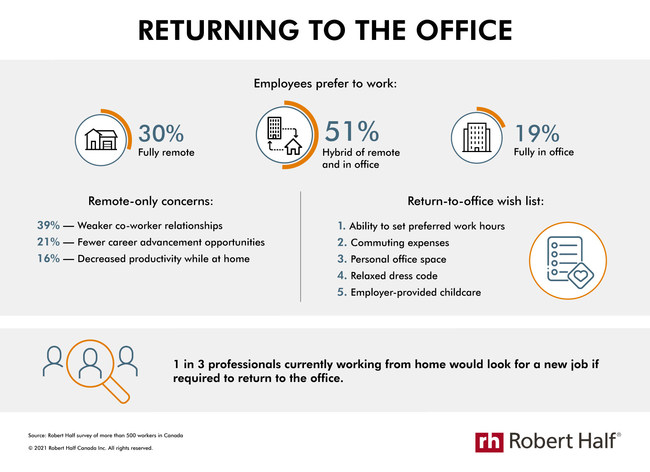 Returning to the Office (CNW Group/Robert Half Canada)