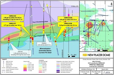 Figure 2. Main Pit North Oxide Target North-South Drill Section - KMR20-021 / KMR20-022 / KMR20-023B (CNW Group/Nevada Sunrise Gold Corporation)