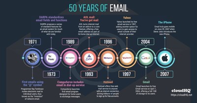 Celebrating 50 Years of Email, by cloudHQ