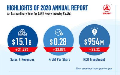 SANY No Rumo Certo - destaques do Relatório Anual da SANY 2020 (PRNewsfoto/SANY Group)