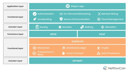 Technology Layers of NetFlowCoin
