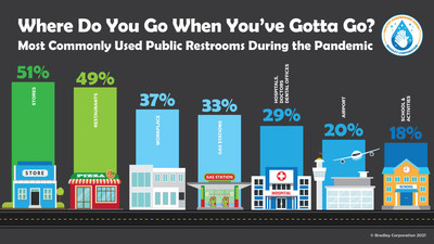 According to a national survey from Bradley Corp., half of Americans continued to use public restrooms throughout the pandemic.