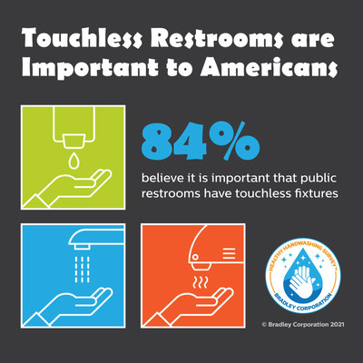 "According to the Healthy Handwashing Survey from Bradley Corp., touchless fixtures in public restrooms are a ""must"" for an overwhelming majority of Americans."