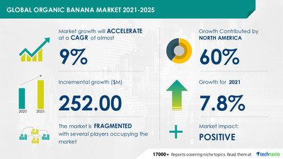 Technavio has announced its latest market research report titled Organic Banana Market by Distribution Channel and Geography - Forecast and Analysis 2021-2025