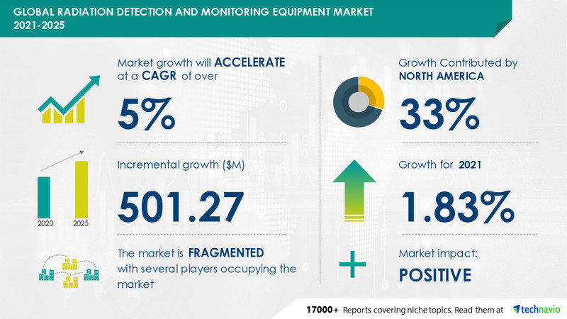Technavio has announced its latest market research report titled Radiation Detection and Monitoring Equipment Market by Product and Geography - Forecast and Analysis 2021-2025