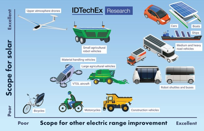 Scope for improving battery vehicle range / endurance. Source: IDTechEx Research