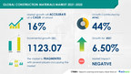 $ 1123.07 Billion Growth Expected in the Global Construction...