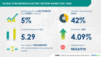 $ 5.29 billion Growth Expected in the Global Synchronous Electric ...