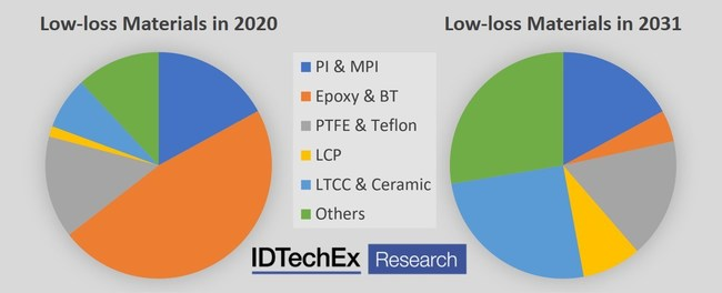 """Materials used in future 5G networks will be different and more diverse. Source: IDTechEx report """"Low-loss Materials for 5G 2021-2031"""""""