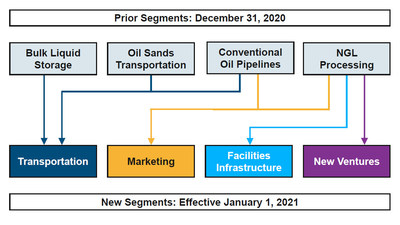 Changes to Inter Pipeline's Business Segments (CNW Group/Inter Pipeline Ltd.)