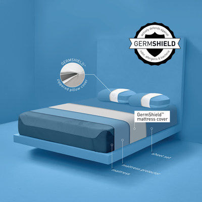 The GermShield Mattress and Pillow Cover Set is based on the original GermShield Protector. BEDGEAR added a GermShield Pillow Cover to provide additional protection specifically to the sleeper's head area as the mouth and nose get most exposed to germs and bacteria. Additionally, GermShield Mattress and Pillow Cover Set acts as an allergen barrier with fabric that is cured, which is a heating process that tightly closes the yarns and eliminates any space for allergens or dust mites to enter.
