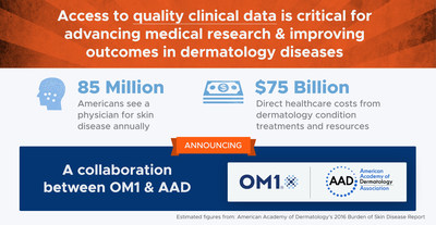 Dermatology conditions result in $75B in direct healthcare costs