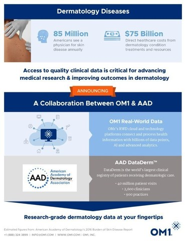 AAD and OM1 collaborate around real-world data