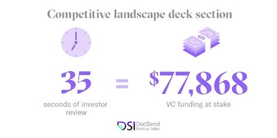 If you take a make-or-break section like 'competitive landscape' (35 seconds of review on average) in the pre-seed round, for example, and compare it to the average amount raised, you're looking at roughly $77,868 of VC funding that is at stake.