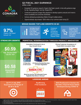 CONAGRA BRANDS REPORTS STRONG THIRD QUARTER RESULTS