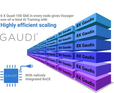 Habana Gaudi is the industry's only AI processor to natively integrate ten 100-Gigabit Ethernet ports of RoCE v2