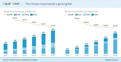 EqualOcean: The Chinese Cloud market is growing fast