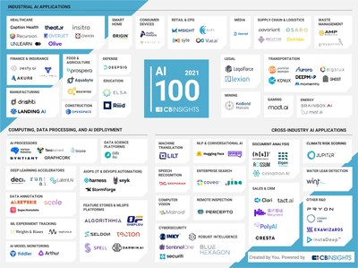 Riiid named to the 2021 CB Insights AI 100 list of most innovative AI startups