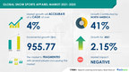 Snow Sports Apparel Market to Grow by USD 955.77 Million and...