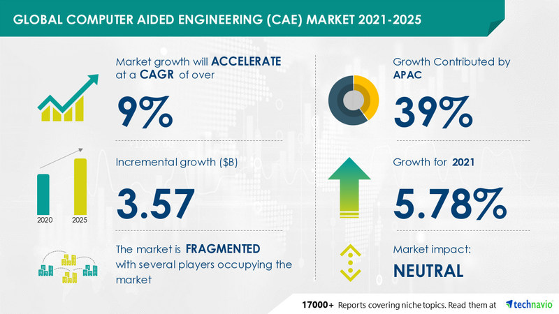 Technavio has announced its latest market research report titled Computer Aided Engineering (CAE) Market by Product, End-user, and Geography - Forecast and Analysis 2021-2025