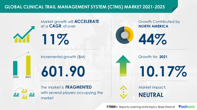 Technavio has announced its latest market research report titled Clinical Trial Management System Market by End-user and Geography - Forecast and Analysis 2021-2025