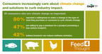 New study finds consumers are hopeful about agriculture's ability to positively impact climate change