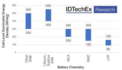 Battery Cell-Level Gravimetric Energy Density (Wh/kg). Source: IDTechEx (PRNewsfoto/IDTechEx)