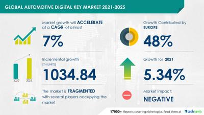 Technavio has announced its latest market research report titled Automotive Digital Key Market by Application and Geography - Forecast and Analysis 2021-2025
