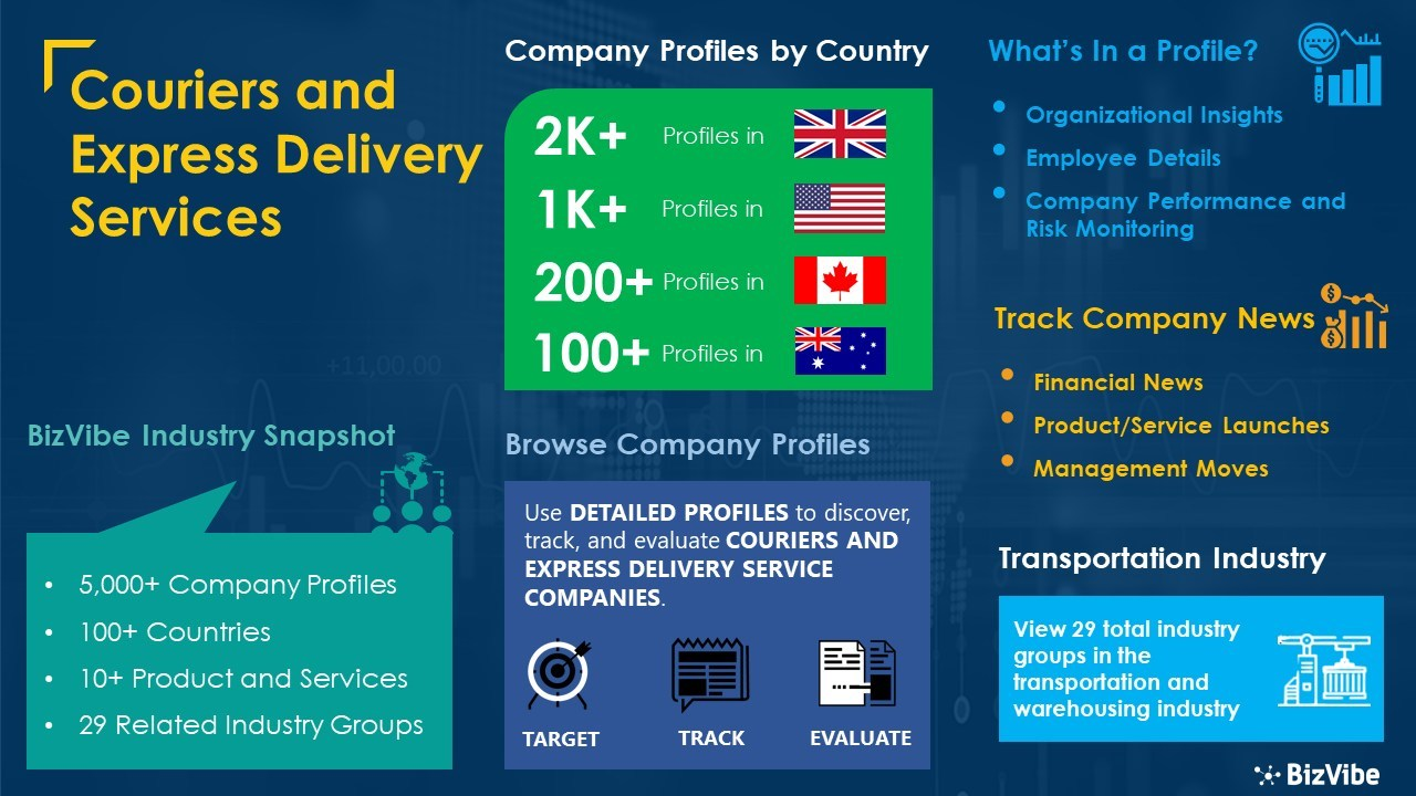 Find Couriers and Express Delivery Services | 5,000+ Company Profiles Now  Available on BizVibe