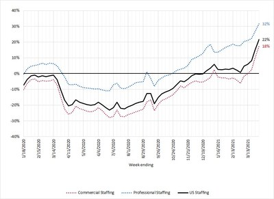 Year-over-year Change in the US Staffing, Professional Staffing and Commercial Staffing Weekly Hours Worked